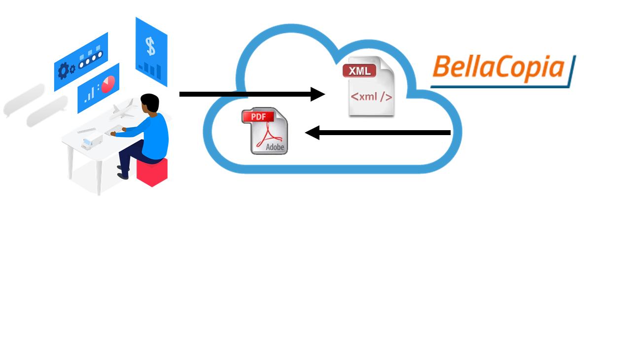 Integra Bellacopia nel tuo ERP
